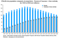 Le défi démographique russe