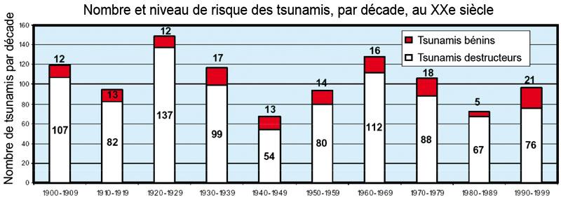 les conséquences économiques dun tsunami