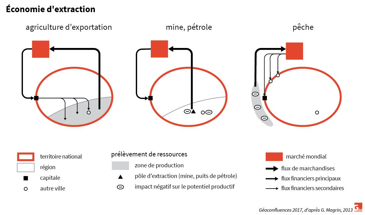schéma économie d'extraction d'après Magrin 2013
