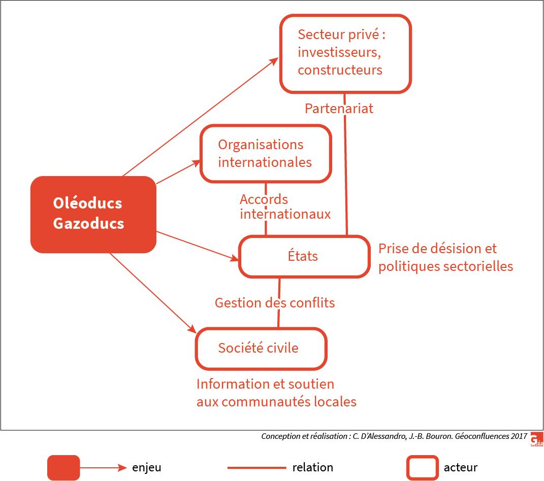 Schéma d'acteurs et conflits autour des oléoducs en Afrique
