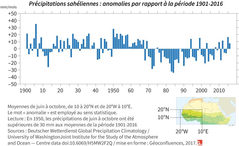 Graphique précipitations moyennes sahel : de 1901 à 2016
