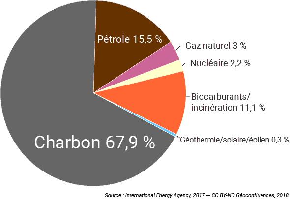 Mix énergétique Afrique du Sud graphique