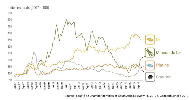 Évolution des prix or fer platine charbon graphique