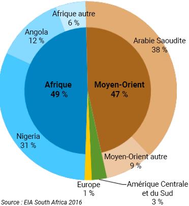 Graphique exportations de charbon de l'Afrique du Sud par région du monde