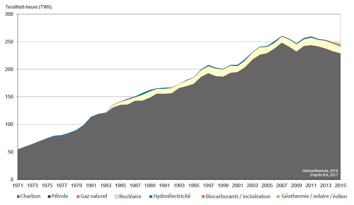 Graphique courbe évolution de la production d'électricité de l'Afrique du Sud par source d'énergie