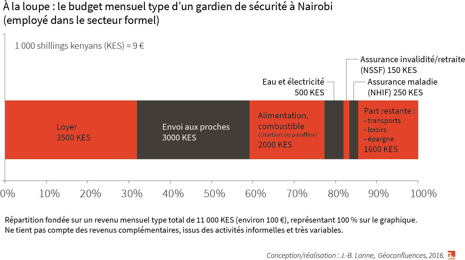 Graphique budget moyen d'un gardien de sécurité à Nairobi