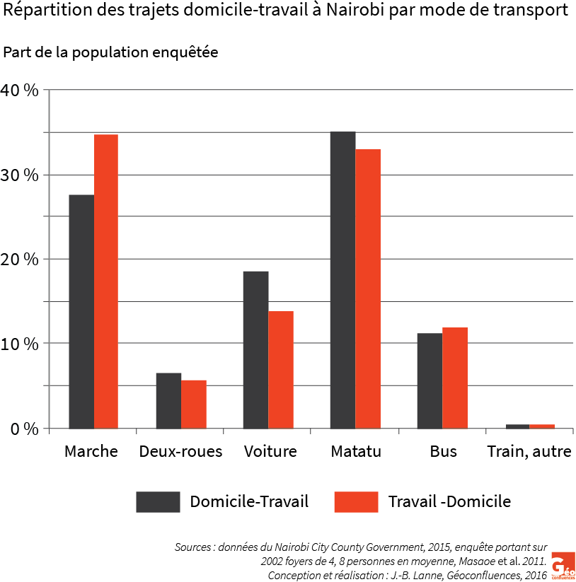 Graphique répartition modes de transports à Nairobi