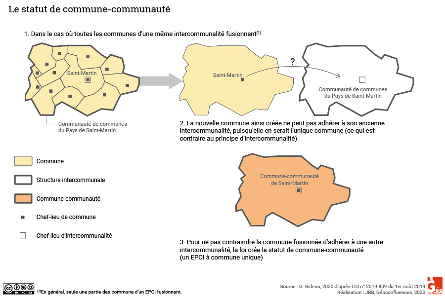 Statut de commune-communauté