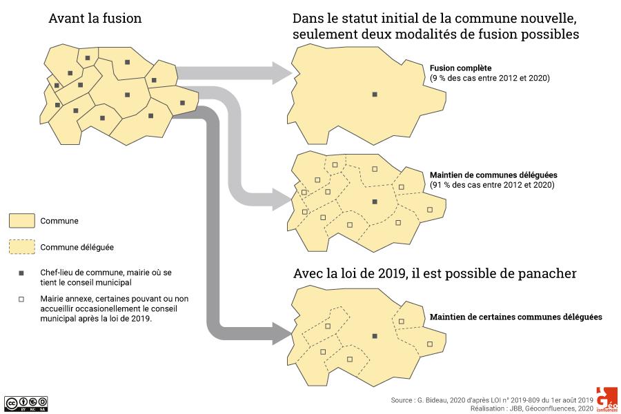 Exemple de fusions de communes