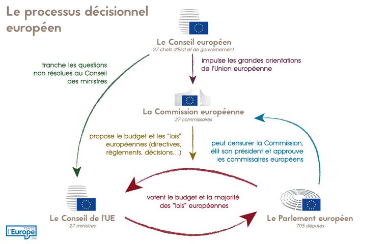fonctionnement des institutions européennes