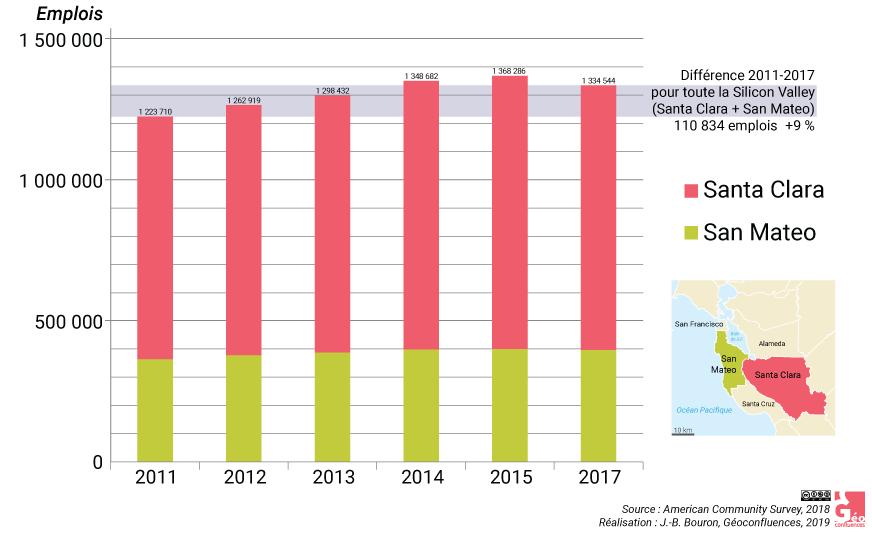 Évolution emploi silicon valley 2001-2017