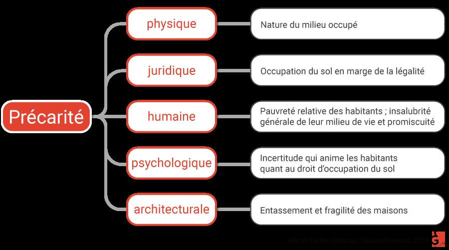 Martin Luther Djatcheu — Habitat précaire concept diagramme