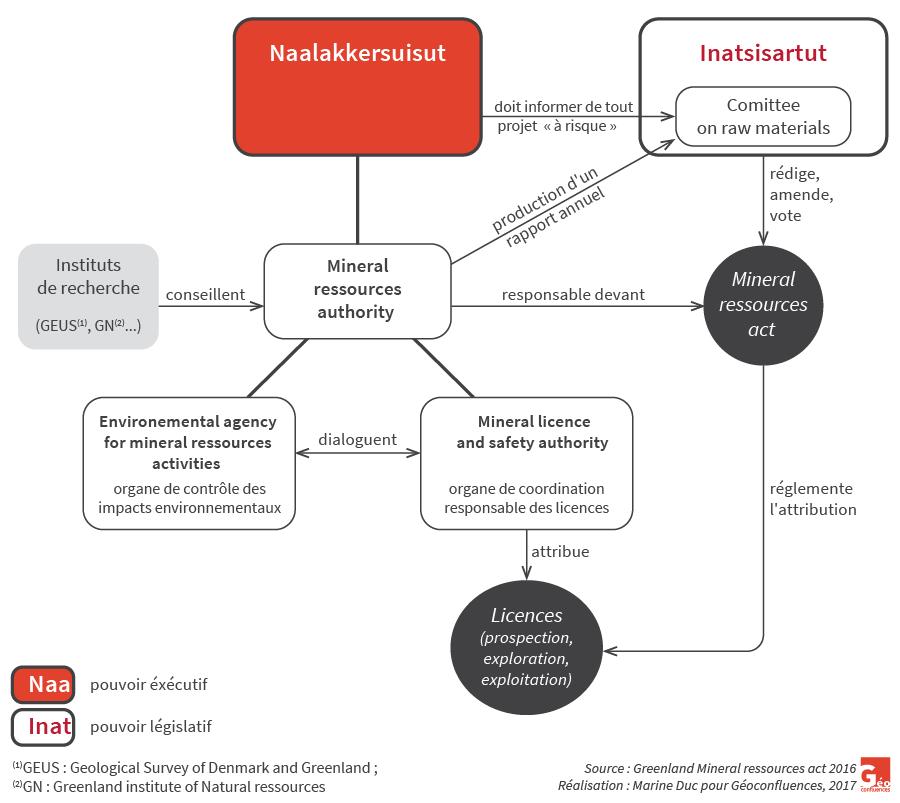 Marine Duc — Organigramme acteurs institutionnels de la politique minière au Groenland