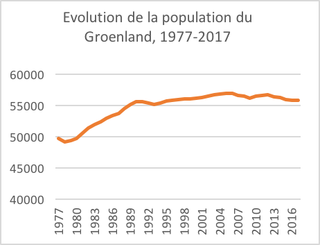 Marine Duc — Graphique évolution population Groenland 1977-2017