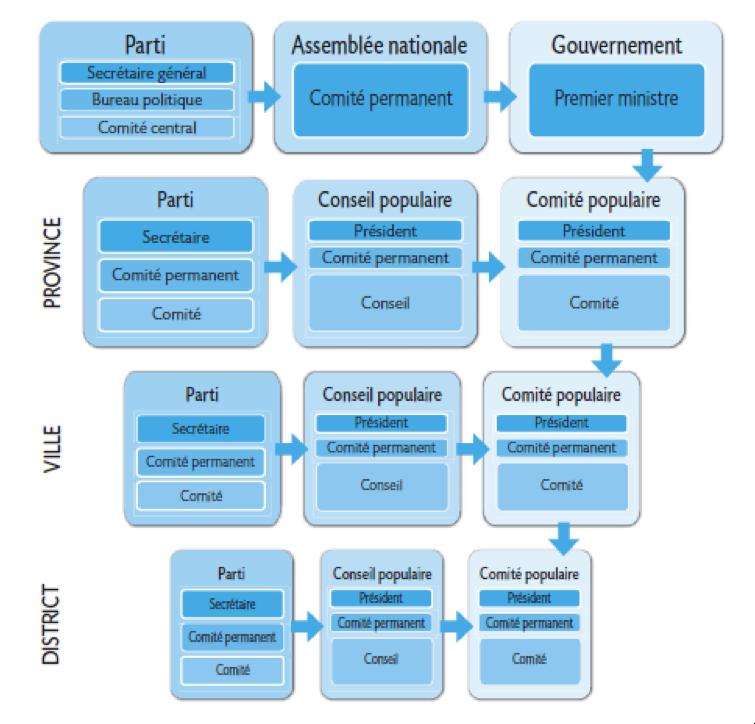 Organisation politique du Vietnam par échelon administratif
