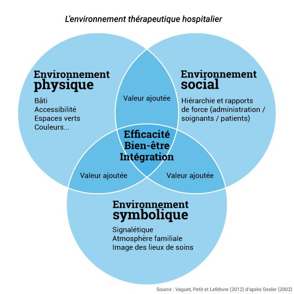 vaguet et al. environnement thérapeutique