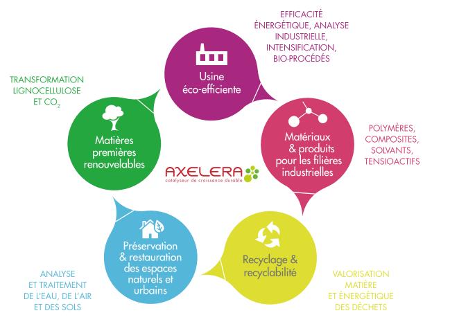Axelera 5 axes