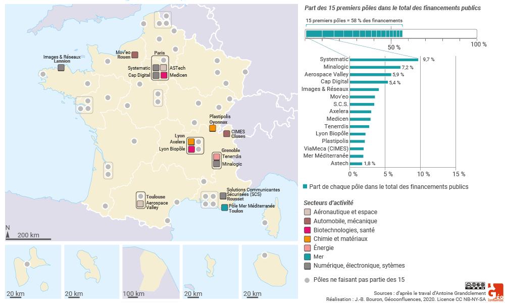 Antoine Grandclement - financements publics dans les poles