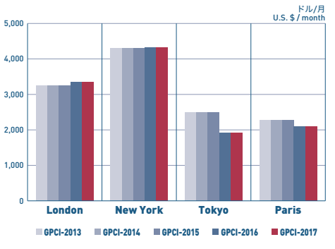 GPCI average housing rent London New York Tokyo Paris