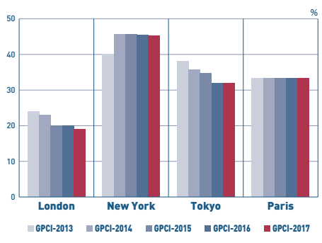 GPCI Corporate tax rate London New York Tokyo Paris