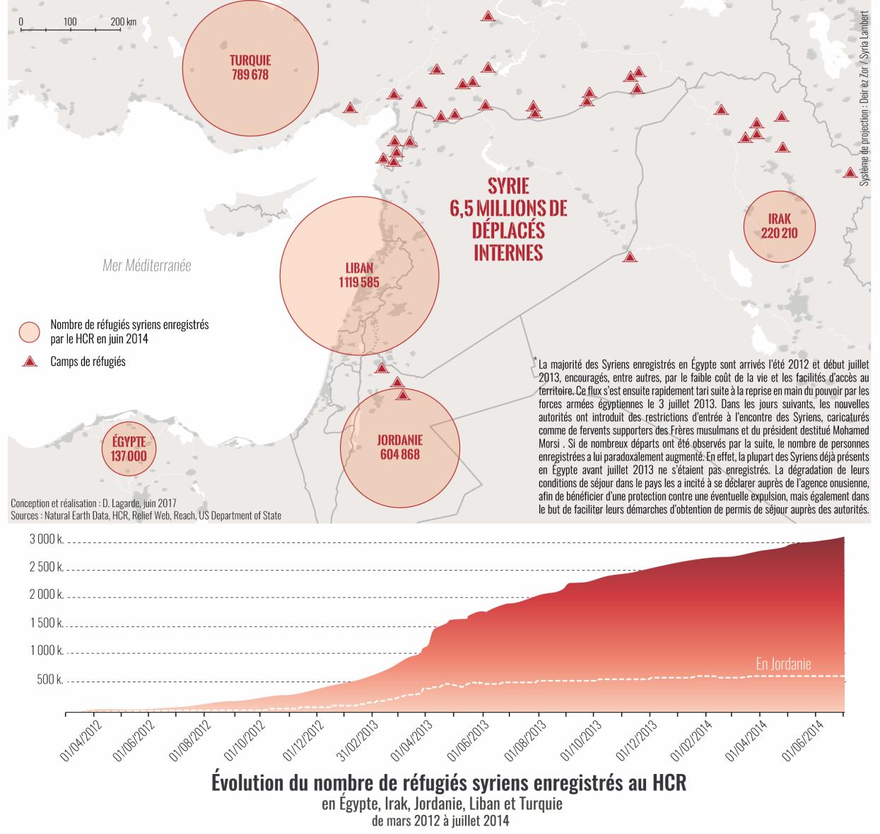 David Lagarde — Nombre de réfugiés syriens au Moyen-Orient, carte