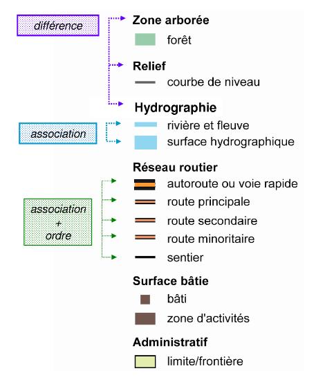 Chesneau 2006 — Relations visuelles et sémantiques entre thèmes cartographiques