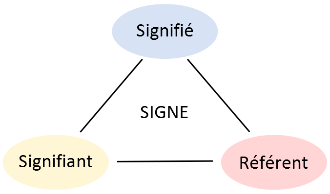 Jérémie Ory — Signe signifiant signifié référent schéma triangle