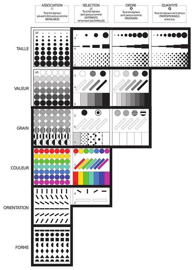Jacques Bertin 1967 — Tableau de concordance des variables visuelles et des relations graphiques