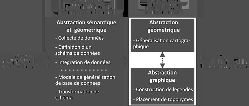 Jérémie Ory d'après Duchêne et al. abstraction cartographique