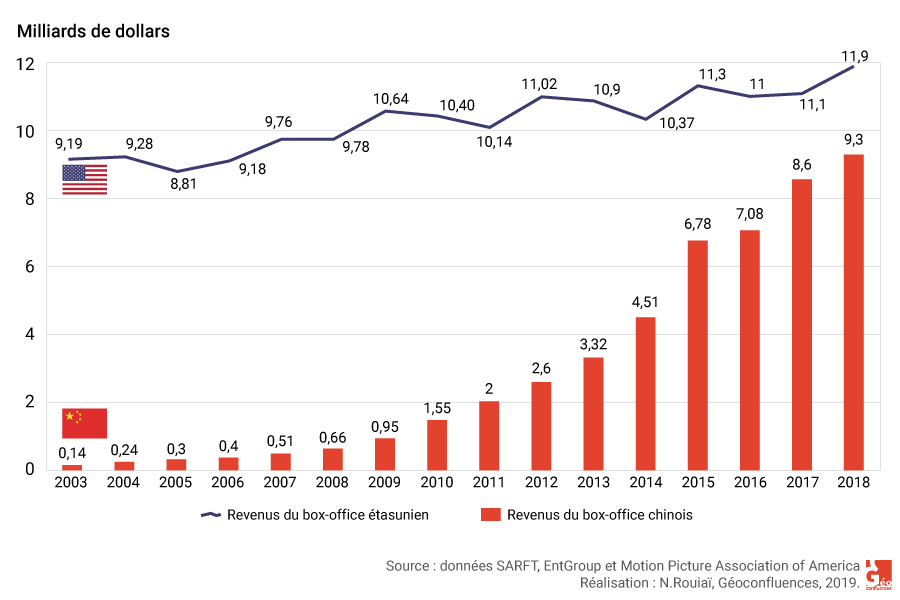 comparaison des revenus des box-offices chinois et étasunien 2003 à 2017