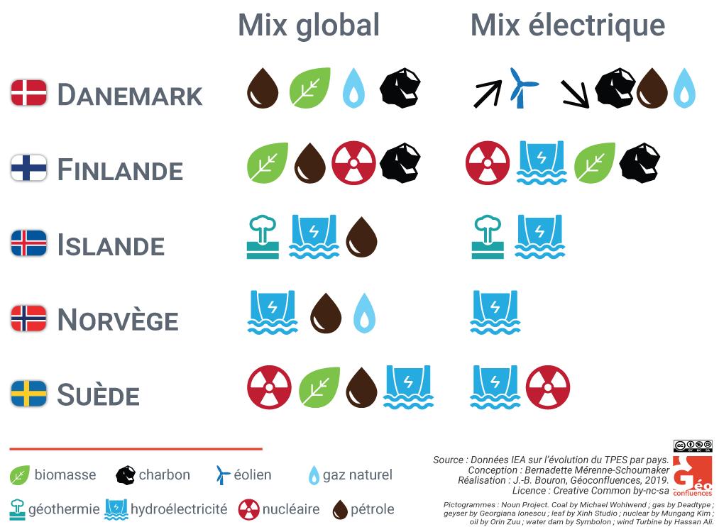 Bernadette Mérenne — Schéma synthétique 5 modèles énergétiques scandinaves