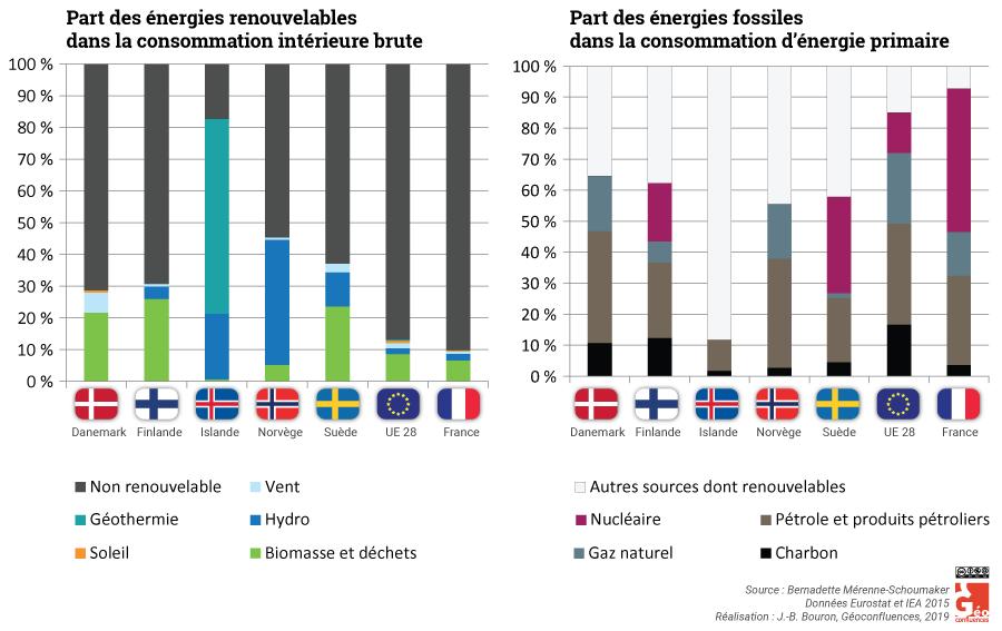 Bernadette Mérenne — Schéma part du renouvelable et du fossile dans les mix énergétiques scandinaves
