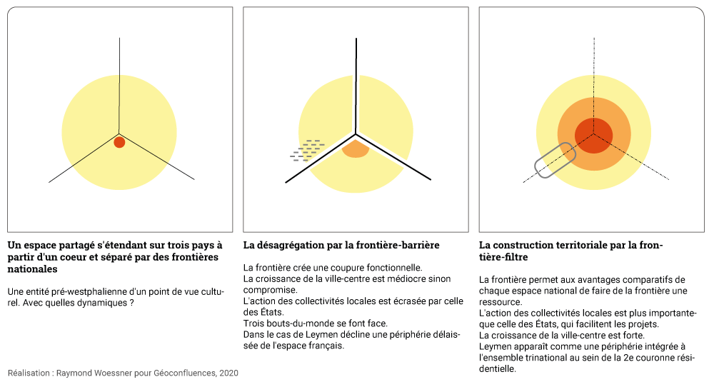 Raymond Woessner — 3 modèles de frontière