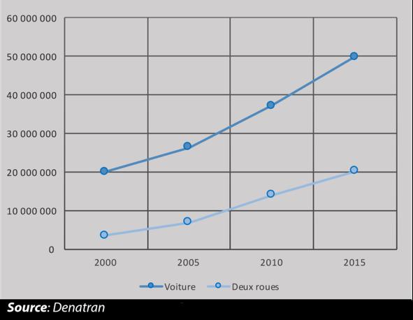 évolution du nombre de voitures et de motos Brésil