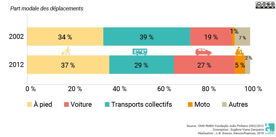 Eugânia Viana Cerqueira | Evolution des déplacements par mode en 2002 et 2012 dans la RMBH