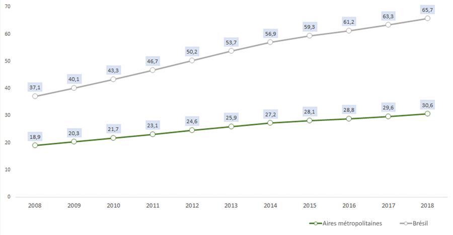 évolution du nombre de voitures au Brésil