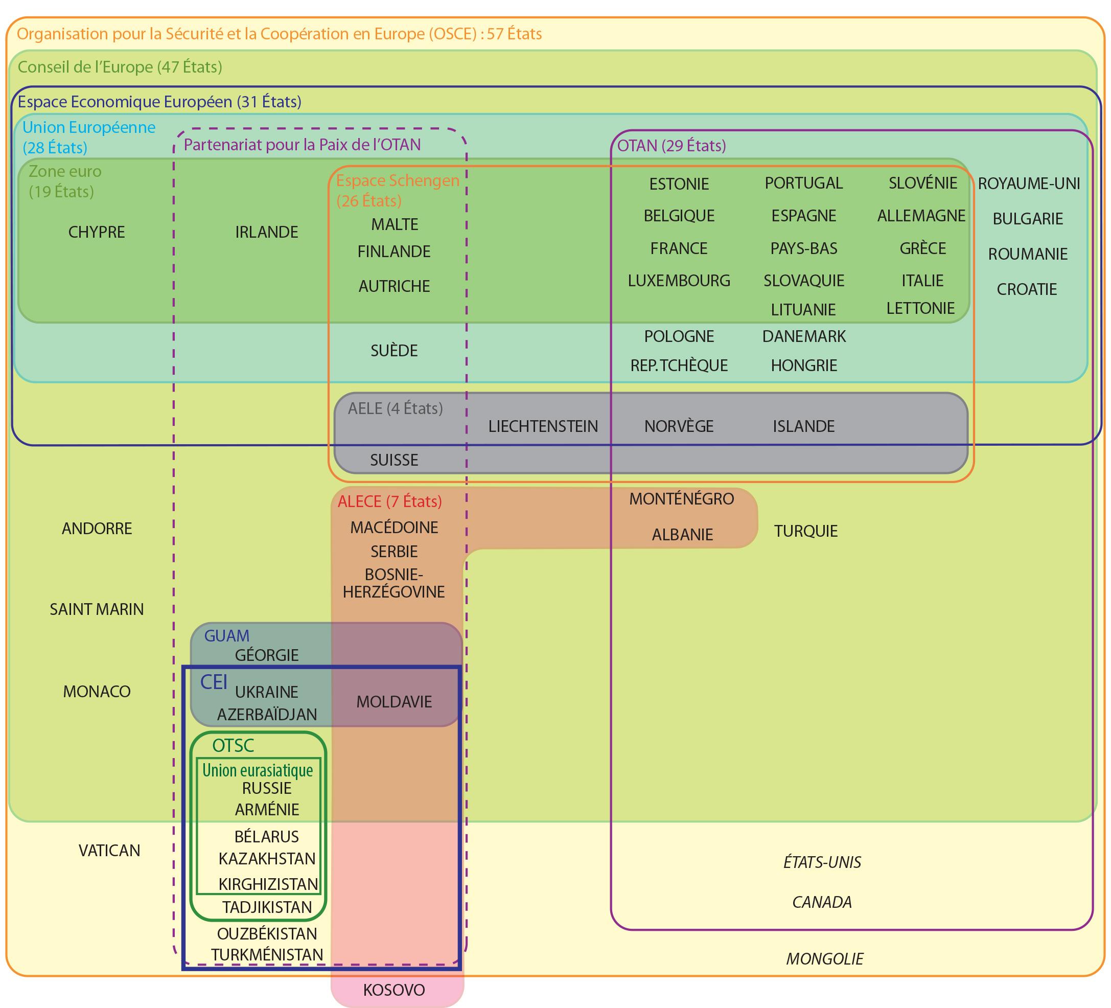 Schéma général de l'Europe et de la coopération entre Etats : UE, OTAN, CEI, OSTC, EURO, etc.