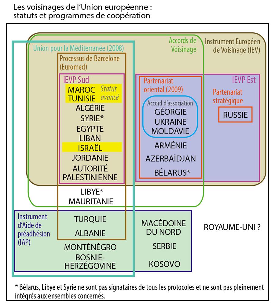 Pascal Orcier — voisinages de l'UE statuts et programmes de coopération