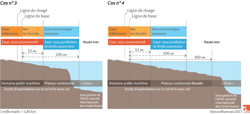 Délimitation du plateau continental, schéma en coupe