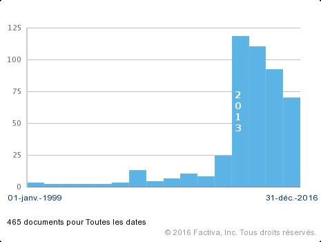 distribution temporelle des articles consacrés à Tor