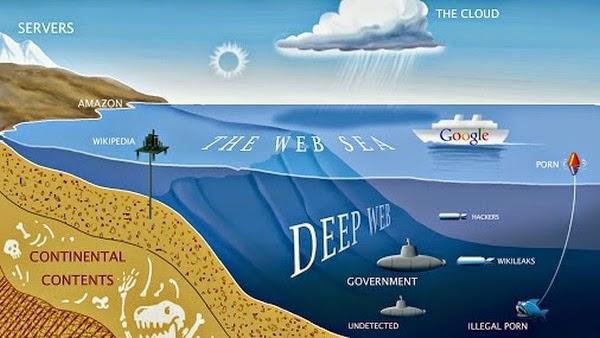 métaphore du net : l'océan mondial