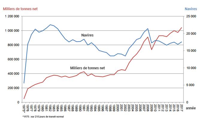Graphique nombre de navires et tonnage 1975-2017