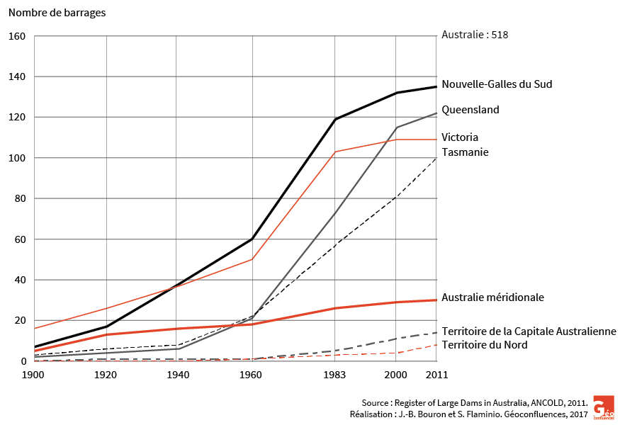 Graphique évolution du nombre de barrages en Australie 1900-2011