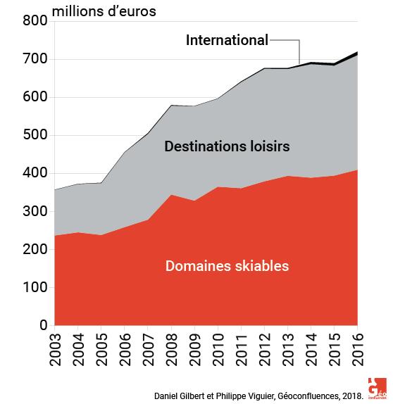 graphique activités compagnie des alpes 2003–2016
