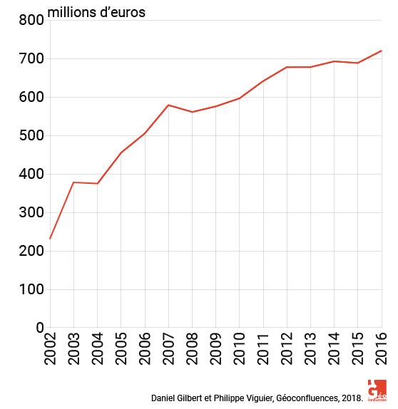 graphique chiffre d'affaires compagnie des alpes 2002–2016