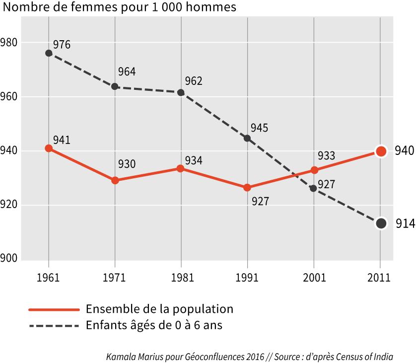 graphique sex ratio nombre de femmes pour 1000 hommes en Inde