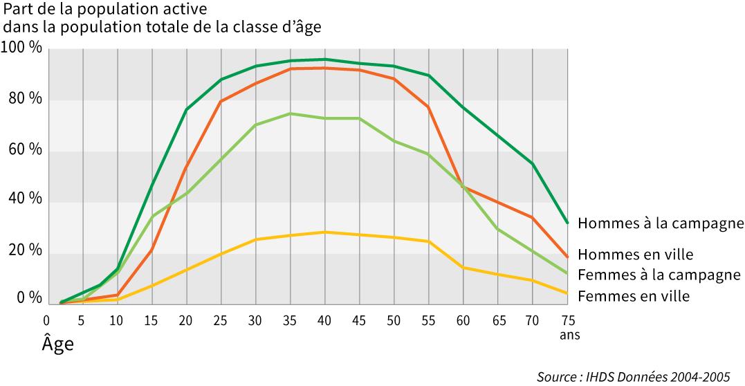 Graphique part de la population active dans la population totale de la classe d'âge