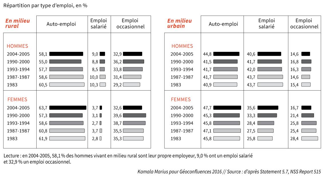 Tableau évolution emploi salarié occasionnel ou auto-emploi femmes hommes Inde