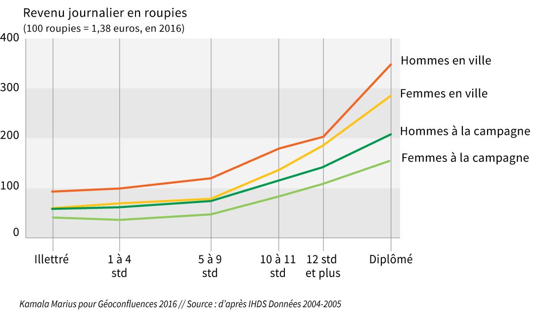 Graphique courbe revenu journalier par niveau d'études et par genre en Inde