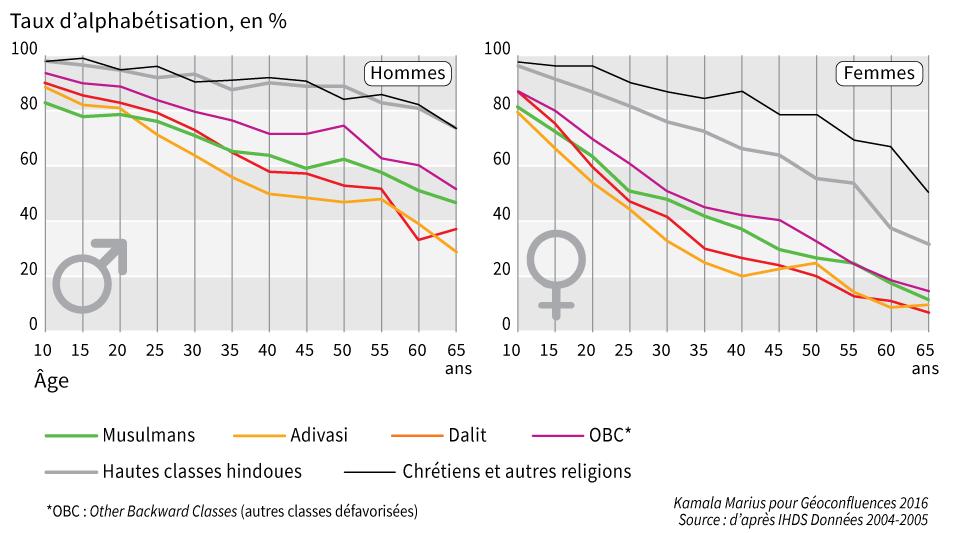 graphique alphabétisation hommes femmes par âge et par groupe social